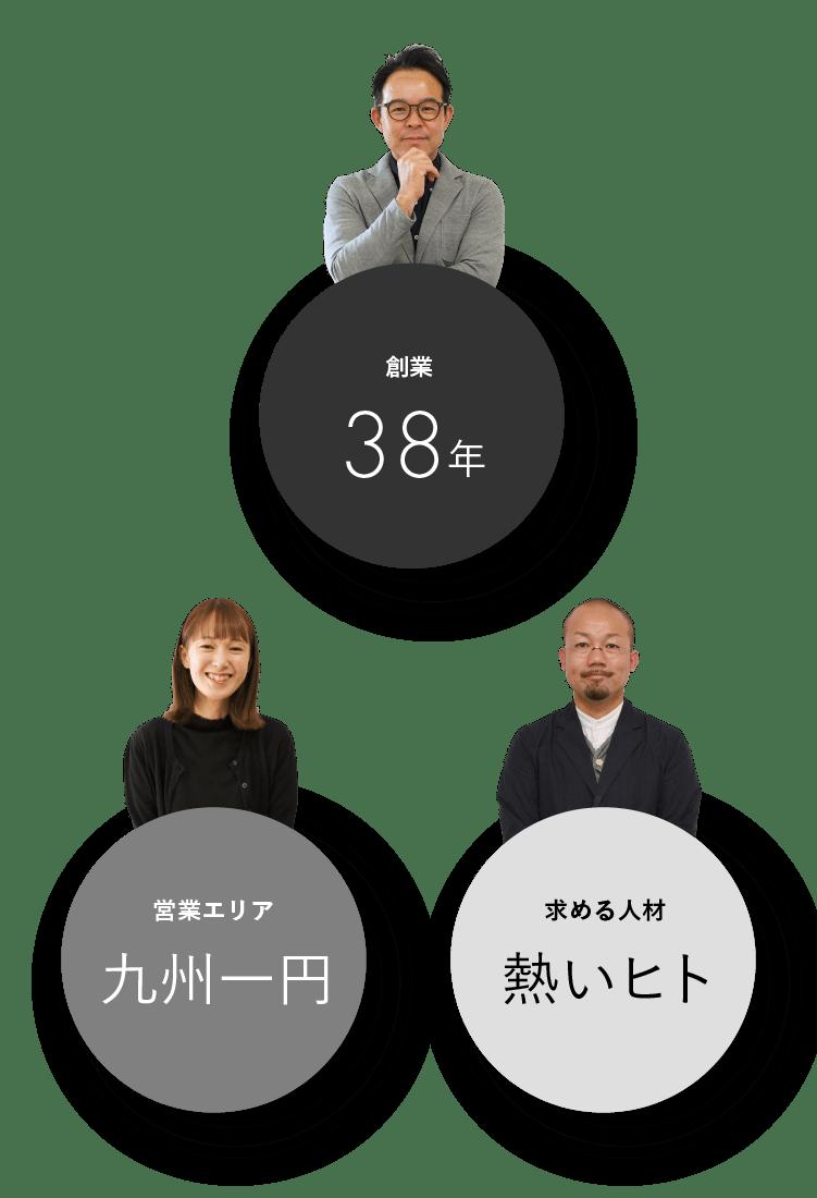 創業-38年 営業エリア-九州一円 求める人材-熱いヒト